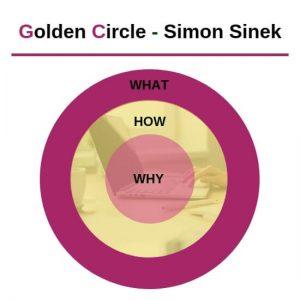 afbeelden van een circel met 3 ringen De Golden Circle van Simon Sinek